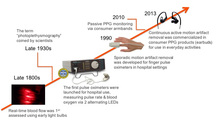 optical heart rate monitoring - technology timeline